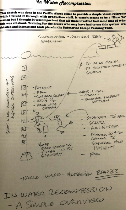 Richard Bulls in water recompression dive plan
