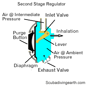 Second stage regulator and how it works