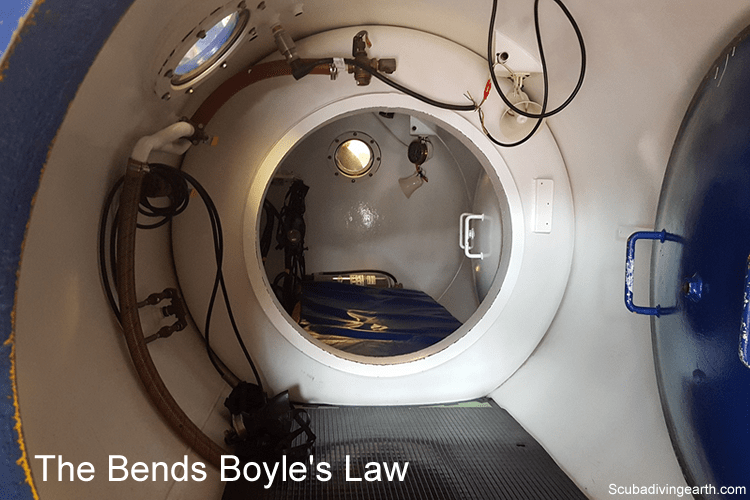 The bends Boyle's Law